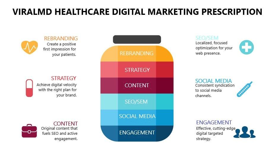viralMD digital healthcare marketing prescription